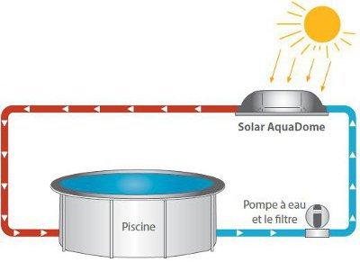 Piscinex chauffage solaire dome solaire pour piscine - Chauffer sa piscine avec tuyau noir ...